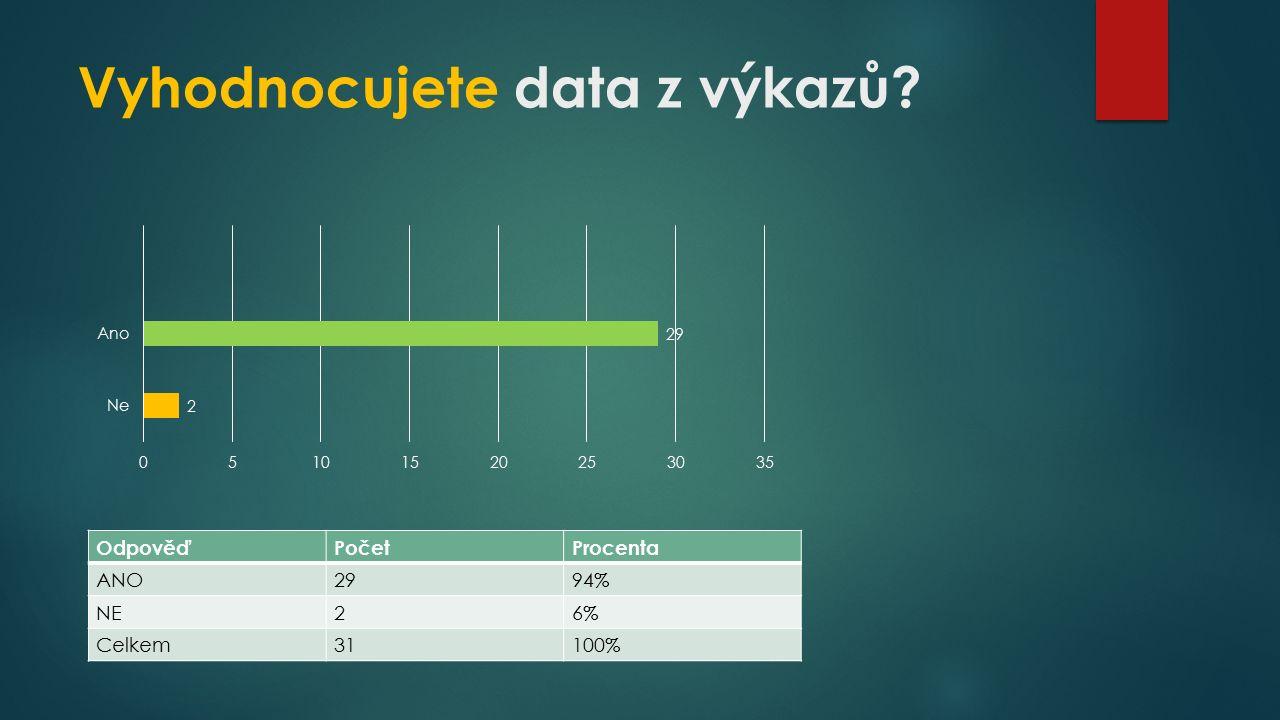 Vyhodnocujete data z výkazů? OdpověďPočetProcenta ANO2994% NE26% Celkem31100%