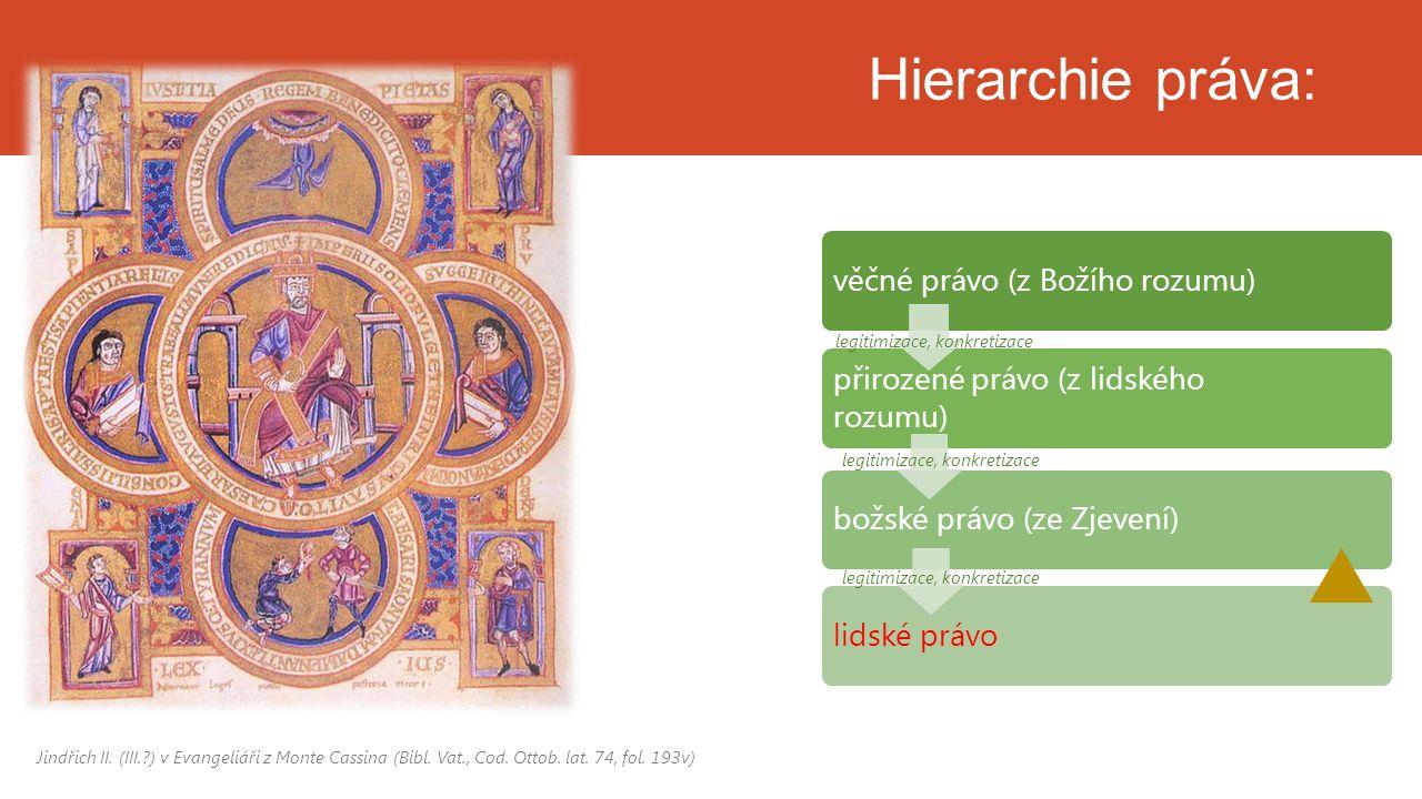 Hierarchie práva: věčné právo (z Božího rozumu) přirozené právo (z lidského rozumu) božské právo (ze Zjevení)lidské právo Jindřich II. (III.?) v Evang