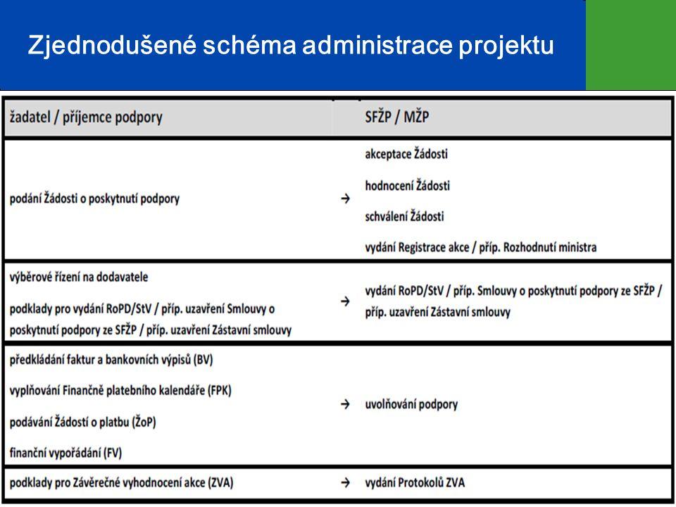 Zjednodušené schéma administrace projektu 2