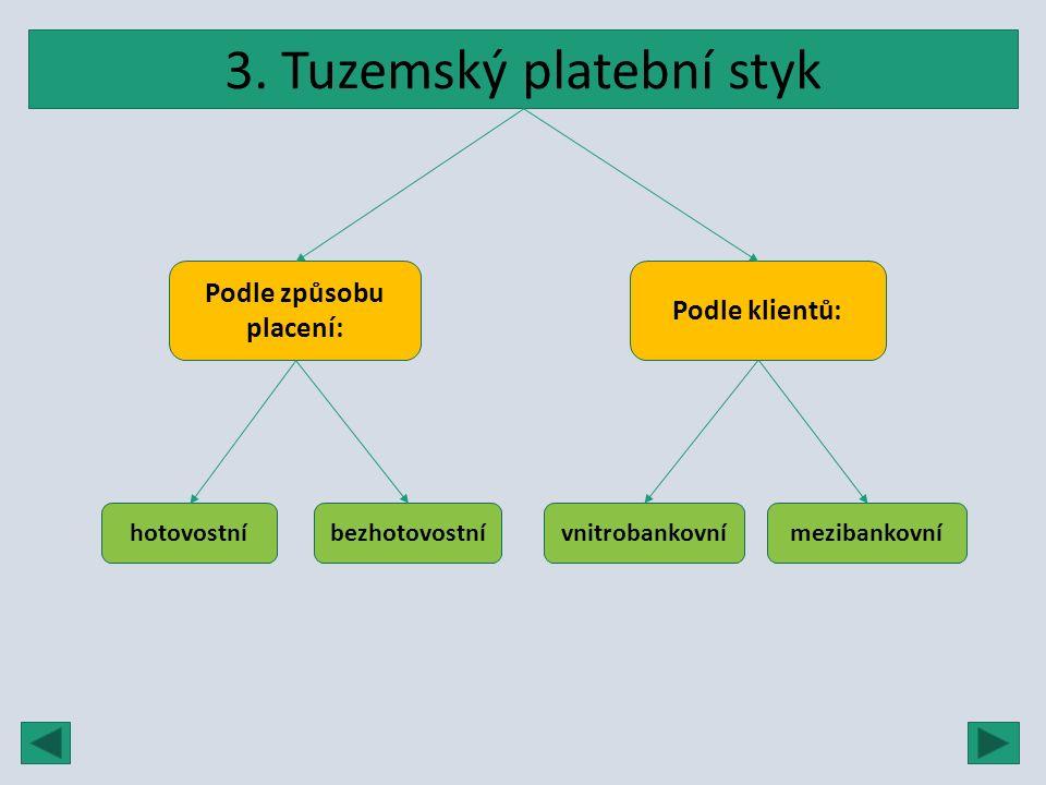 3. Tuzemský platební styk Podle způsobu placení: Podle klientů: hotovostní bezhotovostnívnitrobankovní mezibankovní