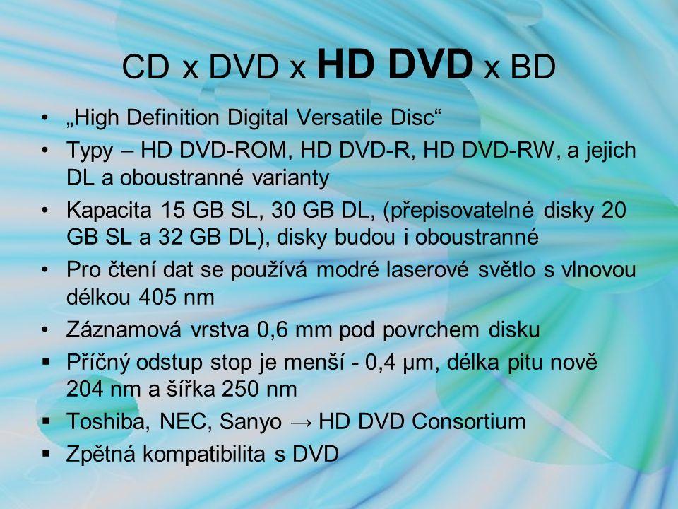 """CD x DVD x HD DVD x BD """"High Definition Digital Versatile Disc Typy – HD DVD-ROM, HD DVD-R, HD DVD-RW, a jejich DL a oboustranné varianty Kapacita 15 GB SL, 30 GB DL, (přepisovatelné disky 20 GB SL a 32 GB DL), disky budou i oboustranné Pro čtení dat se používá modré laserové světlo s vlnovou délkou 405 nm Záznamová vrstva 0,6 mm pod povrchem disku  Příčný odstup stop je menší - 0,4 μm, délka pitu nově 204 nm a šířka 250 nm  Toshiba, NEC, Sanyo → HD DVD Consortium  Zpětná kompatibilita s DVD"""