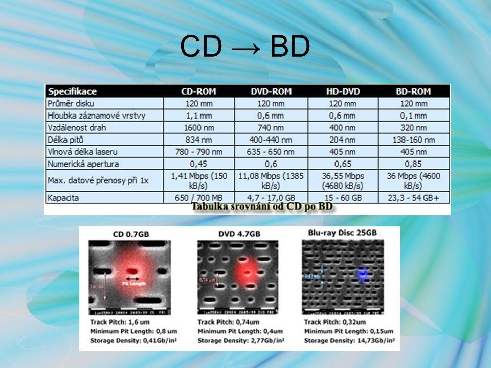 CD → BD