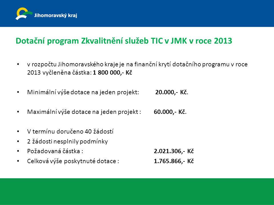 Dotační program Zkvalitnění služeb TIC v JMK v roce 2013 v rozpočtu Jihomoravského kraje je na finanční krytí dotačního programu v roce 2013 vyčleněna částka: 1 800 000,- Kč Minimální výše dotace na jeden projekt: 20.000,- Kč.