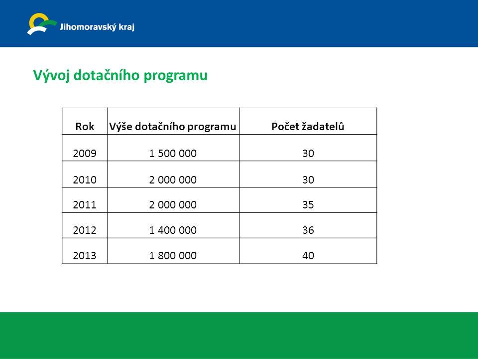 Vývoj dotačního programu RokVýše dotačního programuPočet žadatelů 20091 500 00030 20102 000 00030 20112 000 00035 20121 400 00036 20131 800 00040