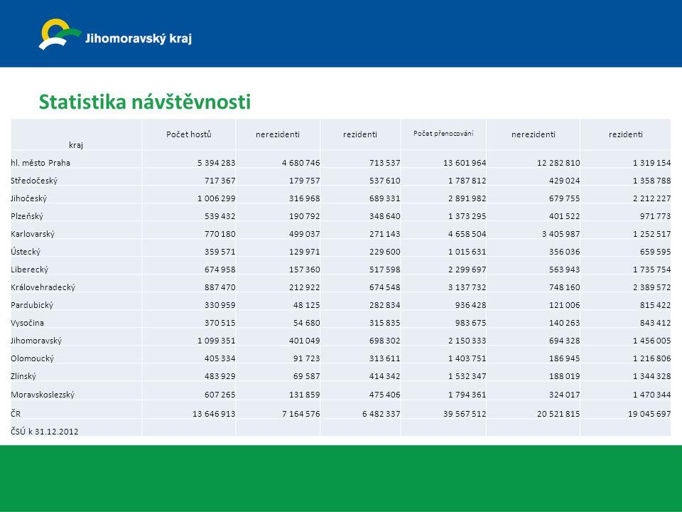 Statistika návštěvnosti kraj Počet hostůnerezidentirezidenti Počet přenocování nerezidentirezidenti hl.
