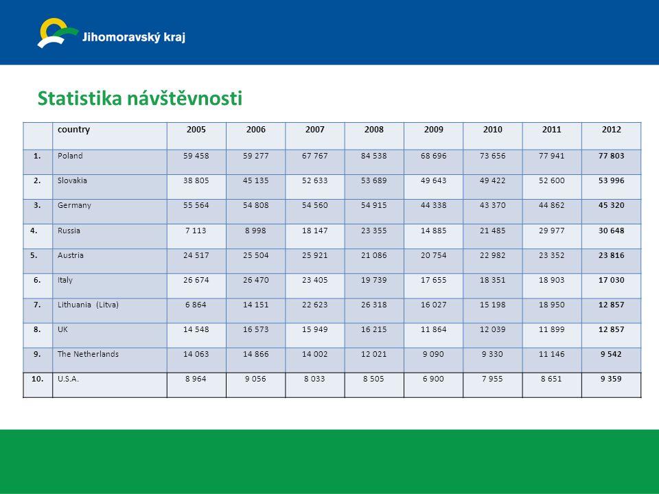 Statistika návštěvnosti country20052006200720082009201020112012 1.Poland59 45859 27767 76784 53868 69673 65677 94177 803 2.Slovakia38 80545 13552 6335