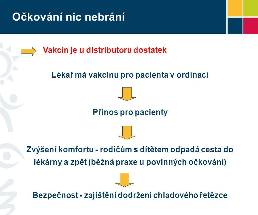 Očkování nic nebrání Vakcín je u distributorů dostatek Lékař má vakcínu pro pacienta v ordinaci Přínos pro pacienty Zvýšení komfortu - rodičům s dítětem odpadá cesta do lékárny a zpět (běžná praxe u povinných očkování) Bezpečnost - zajištění dodržení chladového řetězce
