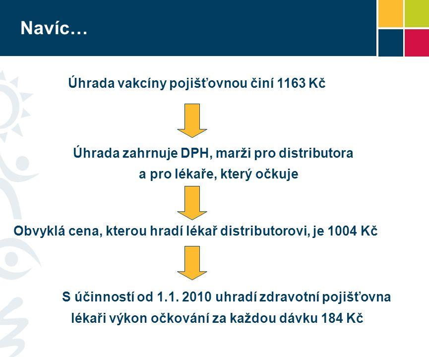 Navíc… Úhrada vakcíny pojišťovnou činí 1163 Kč Úhrada zahrnuje DPH, marži pro distributora a pro lékaře, který očkuje Obvyklá cena, kterou hradí lékař distributorovi, je 1004 Kč S účinností od 1.1.