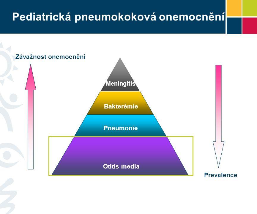 Otitis media Pneumonie Bakterémie Meningitis Prevalence Závažnost onemocnění Pediatrická pneumokoková onemocnění
