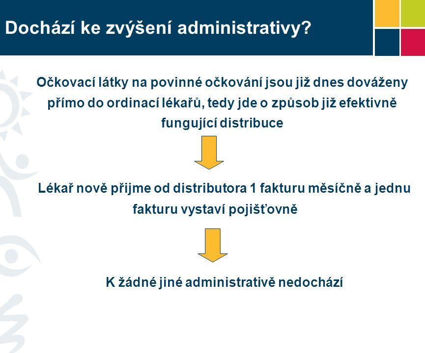 Dochází ke zvýšení administrativy.