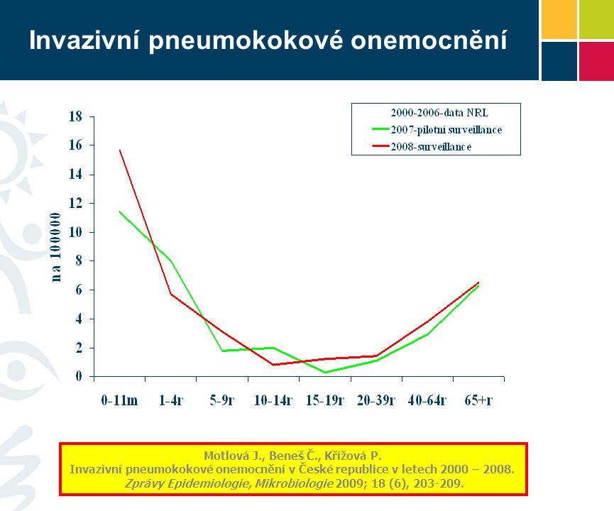 Pokrytí vakcínou: 63,4 – 80,5 % Distribuce sérotypů