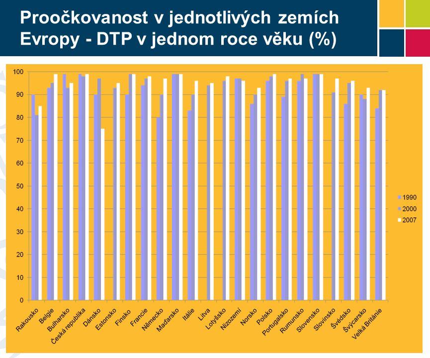 Proočkovanost v jednotlivých zemích Evropy - DTP v jednom roce věku (%)