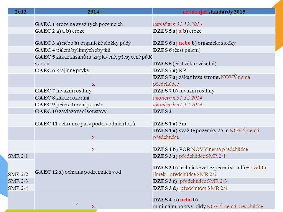 20132014navazující standardy 2015 GAEC 1 eroze na svažitých pozemcíchukončen k 31.12.2014 GAEC 2 a) a b) erozeDZES 5 a) a b) eroze GAEC 3 a) nebo b) organické složky půdyDZES 6 a) nebo b) organické složky GAEC 4 pálení bylinných zbytkůDZES 6 (část pálení) GAEC 5 zákaz zásahů na zaplavené, přesycené půdě vodouDZES 5 (část zákaz zásahů) GAEC 6 krajinné prvkyDZES 7 a) KP x DZES 7 a) zákaz řezu stromů NOVÝ nemá předchůdce GAEC 7 invazní rostlinyDZES 7 b) invazní rostliny GAEC 8 zákaz rozoráníukončen k 31.12.2014 GAEC 9 péče o travní porostyukončen k 31.12.2014 GAEC 10 zavlažovací soustavyDZES 2 GAEC 11 ochranné pásy podél vodních tokůDZES 1 a) 3m x DZES 1 a) svažité pozemky 25 m NOVÝ nemá předchůdce xDZES 1 b) POR NOVÝ nemá předchůdce SMR 2/1 GAEC 12 a) ochrana podzemních vod DZES 3 a) předchůdce SMR 2/1 SMR 2/2 DZES 3 b) technické zabezpečení skladů + kvalita jímek předchůdce SMR 2/2 SMR 2/3DZES 3 c) předchůdce SMR 2/3 SMR 2/4DZES 3 d) předchůdce SMR 2/4 x DZES 4 a) nebo b) minimální pokryv půdy NOVÝ nemá předchůdce 6
