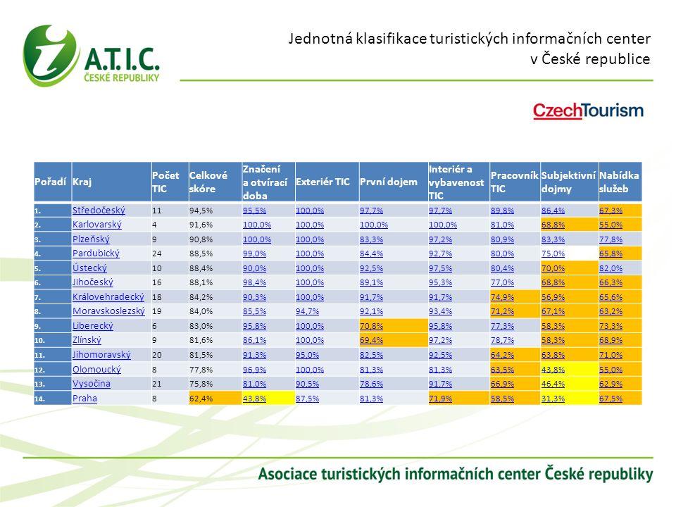 Jednotná klasifikace turistických informačních center v České republice Pořadí Kraj Počet TIC Celkové skóre Značení a otvírací doba Exteriér TIC První