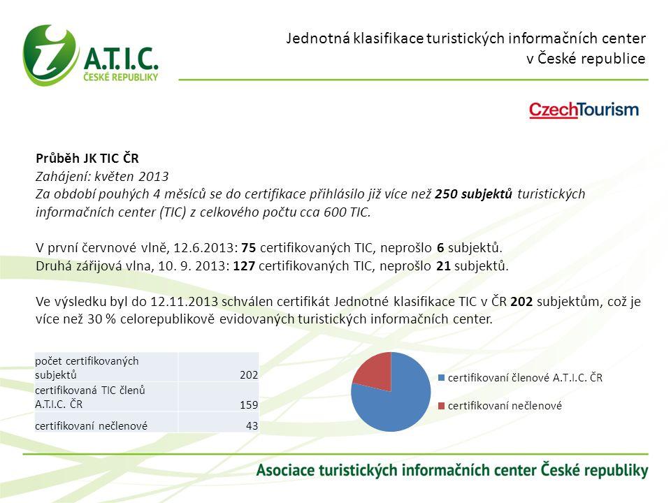 Jednotná klasifikace turistických informačních center v České republice Průběh JK TIC ČR Zahájení: květen 2013 Za období pouhých 4 měsíců se do certifikace přihlásilo již více než 250 subjektů turistických informačních center (TIC) z celkového počtu cca 600 TIC.