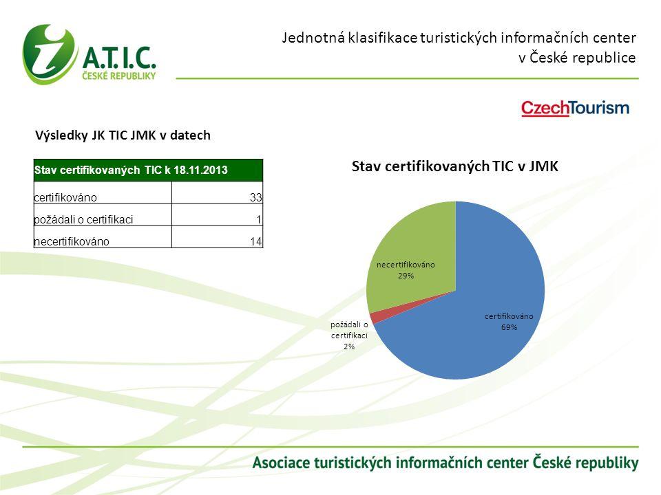 Jednotná klasifikace turistických informačních center v České republice Výsledky JK TIC JMK v datech Stav certifikovaných TIC k 18.11.2013 certifikováno33 požádali o certifikaci1 necertifikováno14