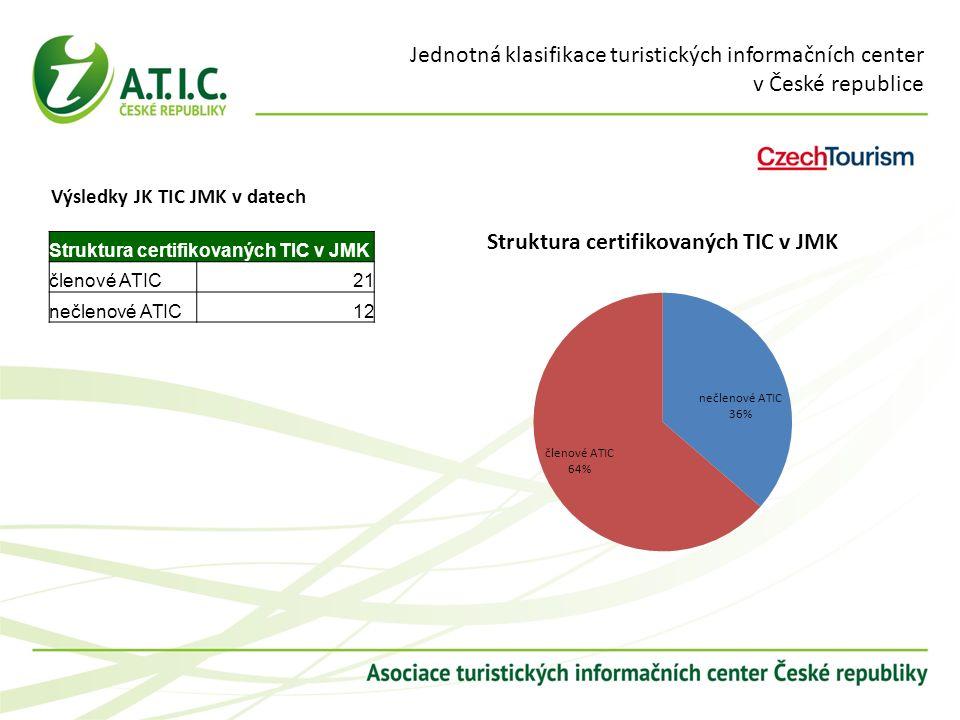 Jednotná klasifikace turistických informačních center v České republice Výsledky JK TIC JMK v datech Struktura certifikovaných TIC v JMK členové ATIC21 nečlenové ATIC12