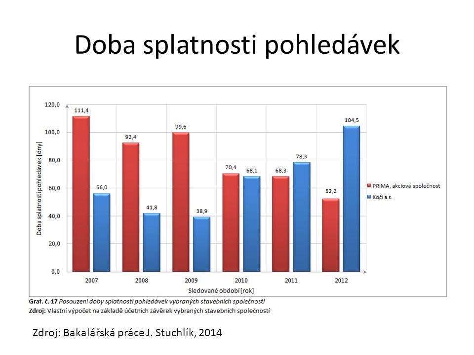 Doba splatnosti pohledávek Zdroj: Bakalářská práce J. Stuchlík, 2014