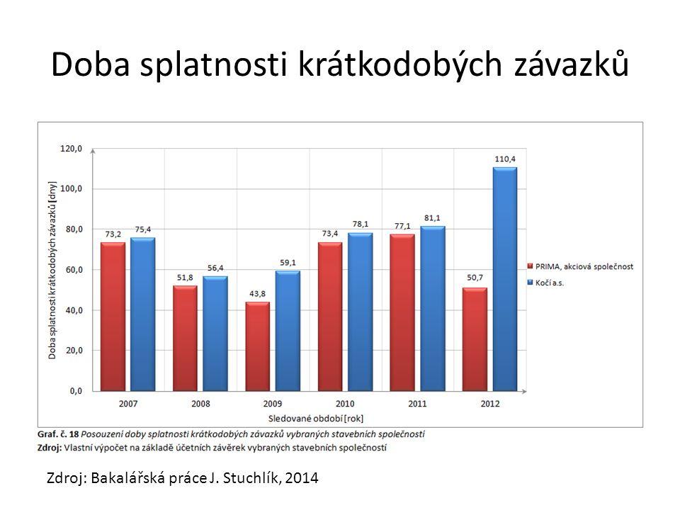 Doba splatnosti krátkodobých závazků Zdroj: Bakalářská práce J. Stuchlík, 2014