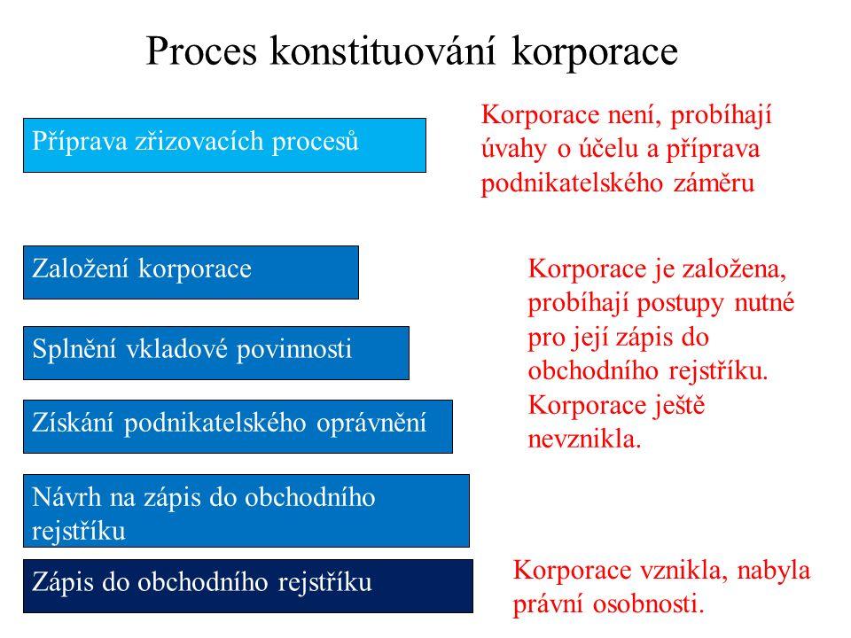Proces konstituování korporace Příprava zřizovacích procesů Založení korporace Splnění vkladové povinnosti Získání podnikatelského oprávnění Návrh na zápis do obchodního rejstříku Zápis do obchodního rejstříku Korporace není, probíhají úvahy o účelu a příprava podnikatelského záměru Korporace je založena, probíhají postupy nutné pro její zápis do obchodního rejstříku.