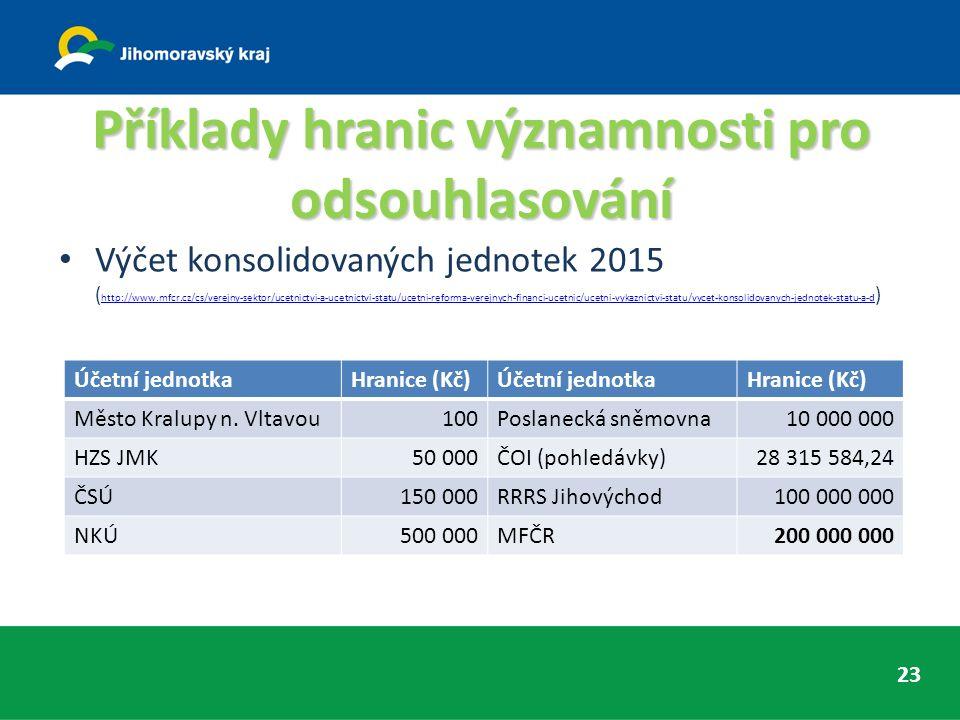 Příklady hranic významnosti pro odsouhlasování Výčet konsolidovaných jednotek 2015 ( http://www.mfcr.cz/cs/verejny-sektor/ucetnictvi-a-ucetnictvi-statu/ucetni-reforma-verejnych-financi-ucetnic/ucetni-vykaznictvi-statu/vycet-konsolidovanych-jednotek-statu-a-d ) http://www.mfcr.cz/cs/verejny-sektor/ucetnictvi-a-ucetnictvi-statu/ucetni-reforma-verejnych-financi-ucetnic/ucetni-vykaznictvi-statu/vycet-konsolidovanych-jednotek-statu-a-d 23 Účetní jednotkaHranice (Kč)Účetní jednotkaHranice (Kč) Město Kralupy n.
