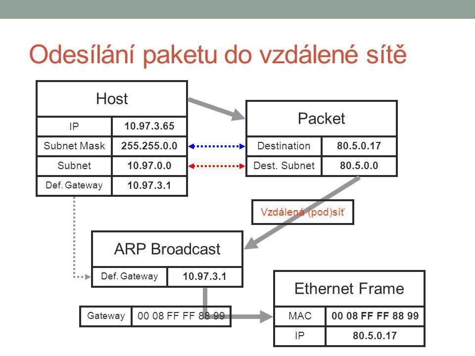 Odesílání paketu do vzdálené sítě Host 10.97.3.65 IP Def.