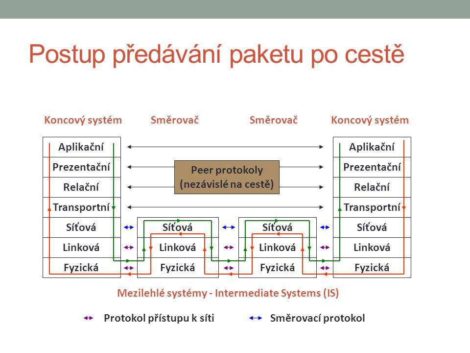 Postup předávání paketu po cestě Aplikační Prezentační Relační Transportní Síťová Linková Fyzická Koncový systém Aplikační Prezentační Relační Transportní Síťová Linková Fyzická Koncový systém Síťová Linková Fyzická Síťová Linková Fyzická Mezilehlé systémy - Intermediate Systems (IS) Peer protokoly (nezávislé na cestě) Protokol přístupu k sítiSměrovací protokol Směrovač