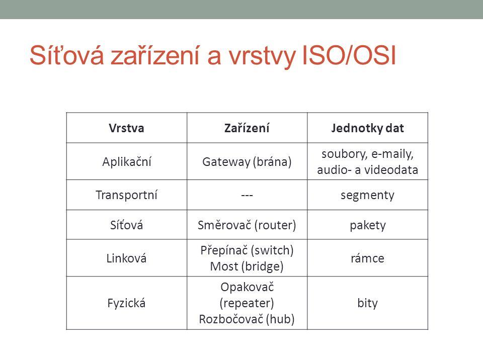 Síťová zařízení a vrstvy ISO/OSI VrstvaZařízeníJednotky dat AplikačníGateway (brána) soubory, e-maily, audio- a videodata Transportní---segmenty SíťováSměrovač (router)pakety Linková Přepínač (switch) Most (bridge) rámce Fyzická Opakovač (repeater) Rozbočovač (hub) bity