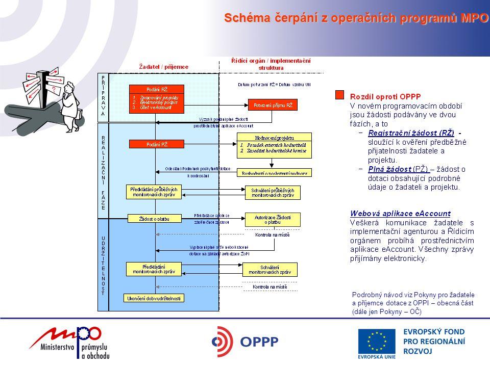  Kvalitní podnikatelský záměr  realizovatelný, efektivní, udržitelný  všechny významné body projektu  obsahuje stručný záměr projektu, potřebnost a jeho závažnost, připravenost žadatele k realizaci projektu, přínos projektu pro další rozvoj žadatele  je hlavním vodítkem pro hodnotitele  Získání informací o možnostech podpory záměru z dotačních programů  webové stránky MPO, agentury CzechInvest (dále jen CI) a jejích regionálních kanceláří, HK ČR, semináře, konference, brožury MPO  Sladění záměru s požadavky vybraného dotačního programu  seznámení se s podmínkami daného programu a podmínkami pro poskytnutí dotace a dalších povinných příloh 1.