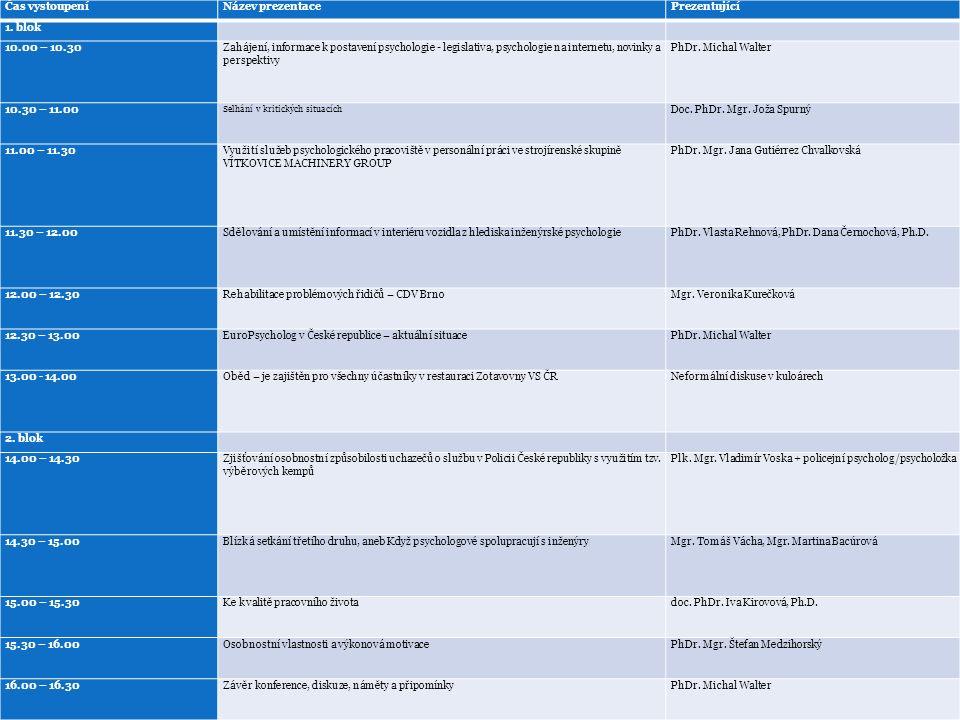 ČAPPO 2015 - 2016 Postavení psychologie, legislativa, psychologie na internetu, novinky a perspektivy PhDr.