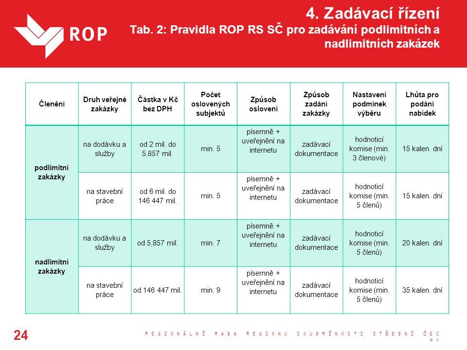4. Zadávací řízení Tab. 2: Pravidla ROP RS SČ pro zadávání podlimitních a nadlimitních zakázek Členění Druh veřejné zakázky Částka v Kč bez DPH Počet