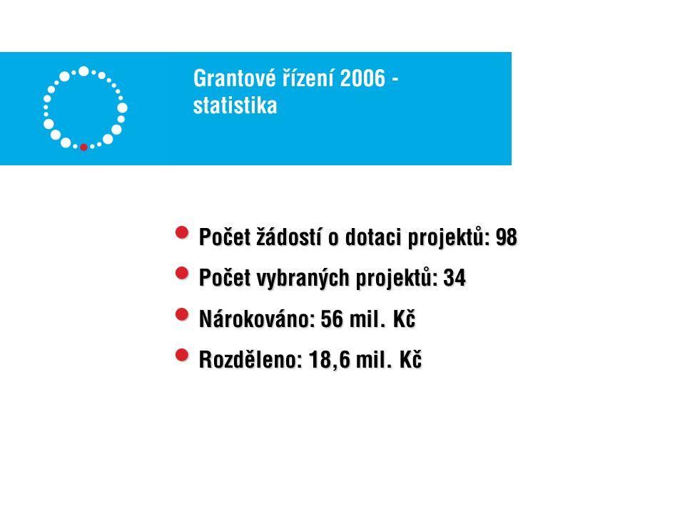 Grantové řízení 2006 - statistika Počet žádostí o dotaci projektů: 98 Počet žádostí o dotaci projektů: 98 Počet vybraných projektů: 34 Počet vybraných projektů: 34 Nárokováno: 56 mil.