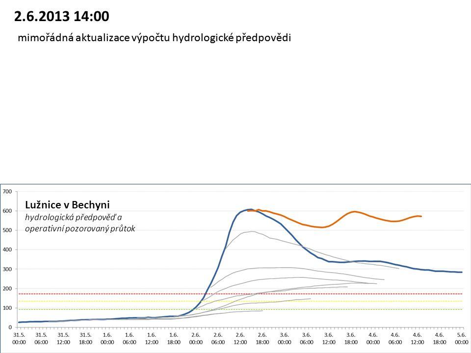 Lužnice v Bechyni hydrologická předpověď a operativní pozorovaný průtok 2.6.2013 14:00 mimořádná aktualizace výpočtu hydrologické předpovědi