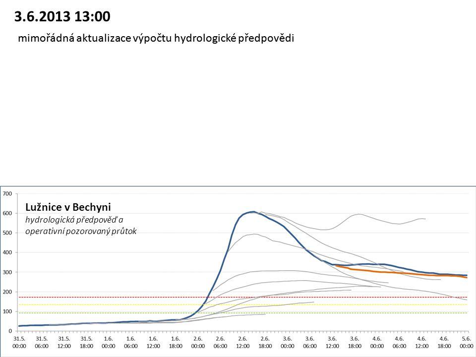 Lužnice v Bechyni hydrologická předpověď a operativní pozorovaný průtok 3.6.2013 13:00 mimořádná aktualizace výpočtu hydrologické předpovědi