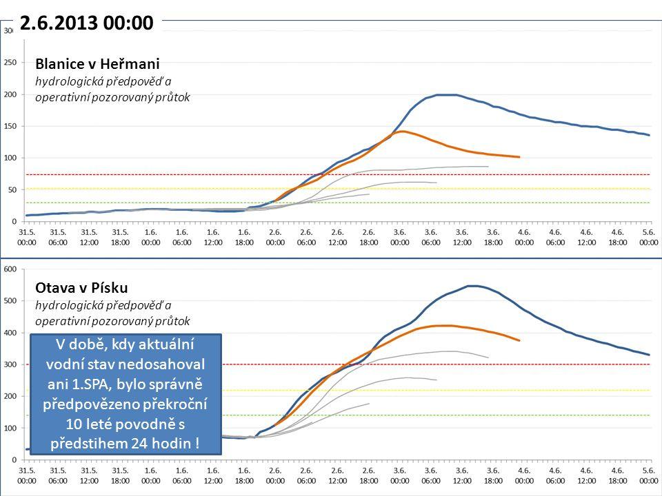 2.6.2013 00:00 Otava v Písku hydrologická předpověď a operativní pozorovaný průtok Blanice v Heřmani hydrologická předpověď a operativní pozorovaný průtok V době, kdy aktuální vodní stav nedosahoval ani 1.SPA, bylo správně předpovězeno překroční 10 leté povodně s předstihem 24 hodin !