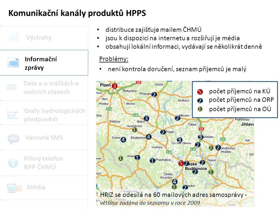 Komunikační kanály produktů HPPS Výstrahy Grafy hydrologických předpovědí Data a o srážkách a vodních stavech Informační zprávy Varovné SMS Přímý telefon RPP ČHMÚ Média distribuce zajišťuje mailem ČHMÚ jsou k dispozici na internetu a rozšiřují je média obsahují lokální informaci, vydávají se několikrát denně 3 2 4 2 2 2 3 2 1 4 4 2 2 2 7 1 3 5 3 1 1 2 1 1 2 počet příjemců na ORP 1 počet příjemců na OÚ 5 počet příjemců na KÚ Problémy: není kontrola doručení, seznam příjemců je malý HRIZ se odesílá na 60 mailových adres samosprávy - většina zadána do seznamu v roce 2009