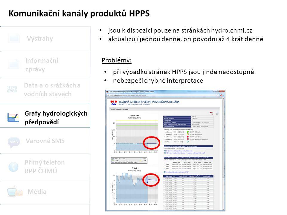 Komunikační kanály produktů HPPS Výstrahy Grafy hydrologických předpovědí Data a o srážkách a vodních stavech Informační zprávy Varovné SMS Přímý telefon RPP ČHMÚ Média jsou k dispozici pouze na stránkách hydro.chmi.cz aktualizují jednou denně, při povodni až 4 krát denně při výpadku stránek HPPS jsou jinde nedostupné nebezpečí chybné interpretace Problémy: