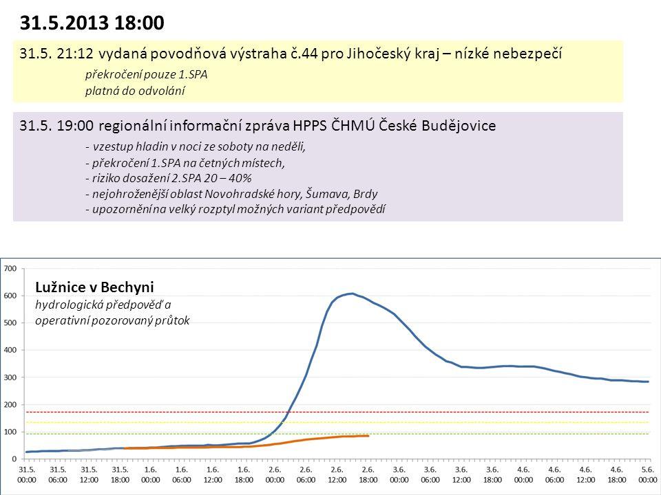 Lužnice v Bechyni hydrologická předpověď a operativní pozorovaný průtok 31.5.2013 18:00 31.5.