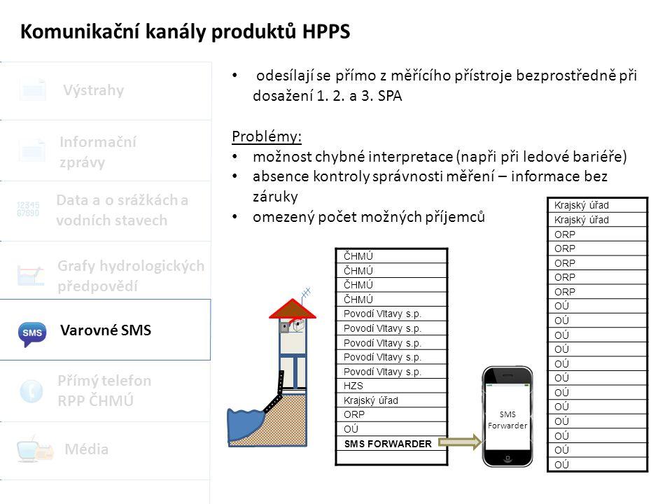 Komunikační kanály produktů HPPS Výstrahy Grafy hydrologických předpovědí Data a o srážkách a vodních stavech Informační zprávy Varovné SMS Přímý telefon RPP ČHMÚ Média odesílají se přímo z měřícího přístroje bezprostředně při dosažení 1.