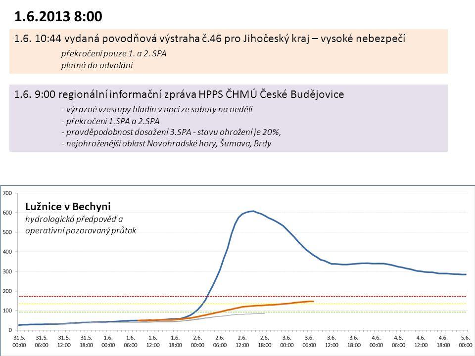 Lužnice v Bechyni hydrologická předpověď a operativní pozorovaný průtok 1.6.2013 8:00 1.6.