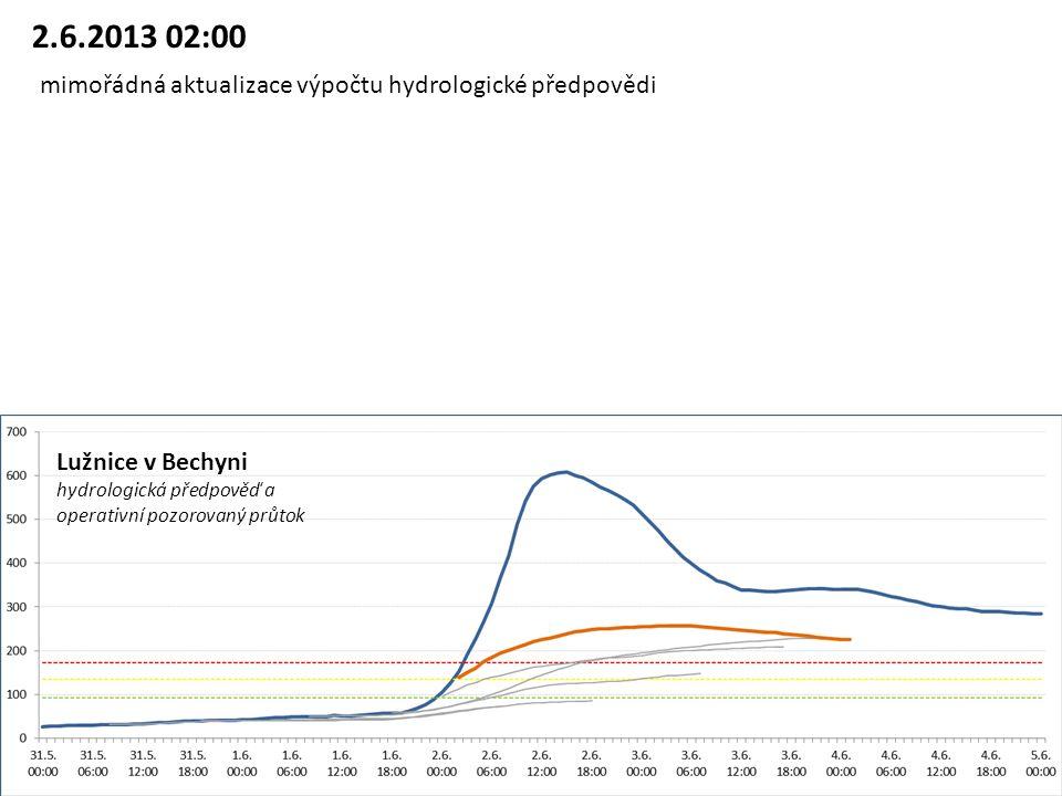 Lužnice v Bechyni hydrologická předpověď a operativní pozorovaný průtok 2.6.2013 02:00 mimořádná aktualizace výpočtu hydrologické předpovědi