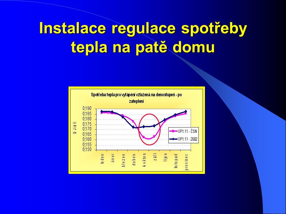 Instalace regulace spotřeby tepla na patě domu