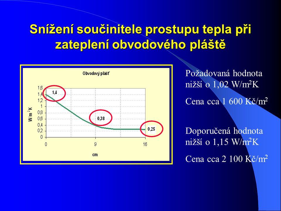 Snížení součinitele prostupu tepla při zateplení obvodového pláště Požadovaná hodnota nižší o 1,02 W/m 2 K Cena cca 1 600 Kč/m 2 Doporučená hodnota nižší o 1,15 W/m 2 K Cena cca 2 100 Kč/m 2