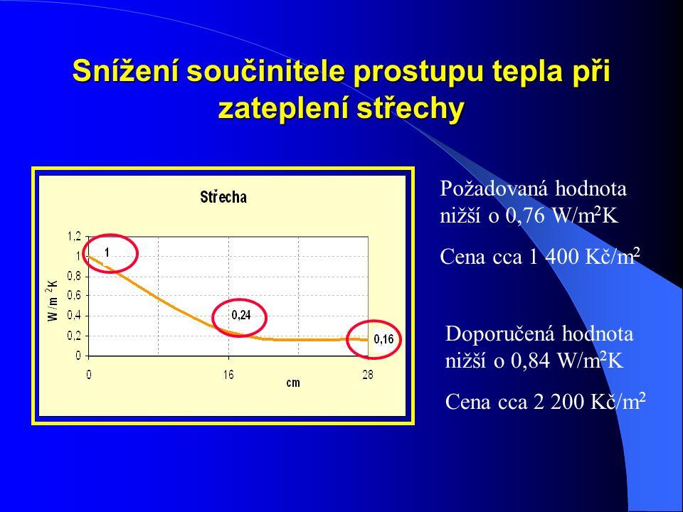 Snížení součinitele prostupu tepla při zateplení střechy Požadovaná hodnota nižší o 0,76 W/m 2 K Cena cca 1 400 Kč/m 2 Doporučená hodnota nižší o 0,84 W/m 2 K Cena cca 2 200 Kč/m 2
