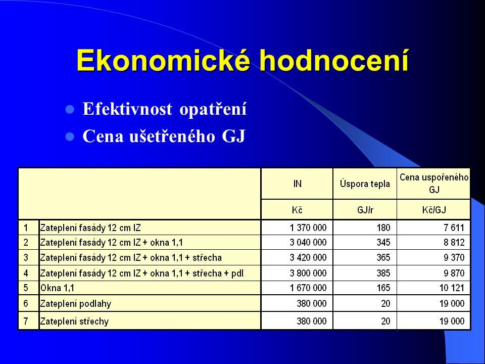 Ekonomické hodnocení Efektivnost opatření Cena ušetřeného GJ