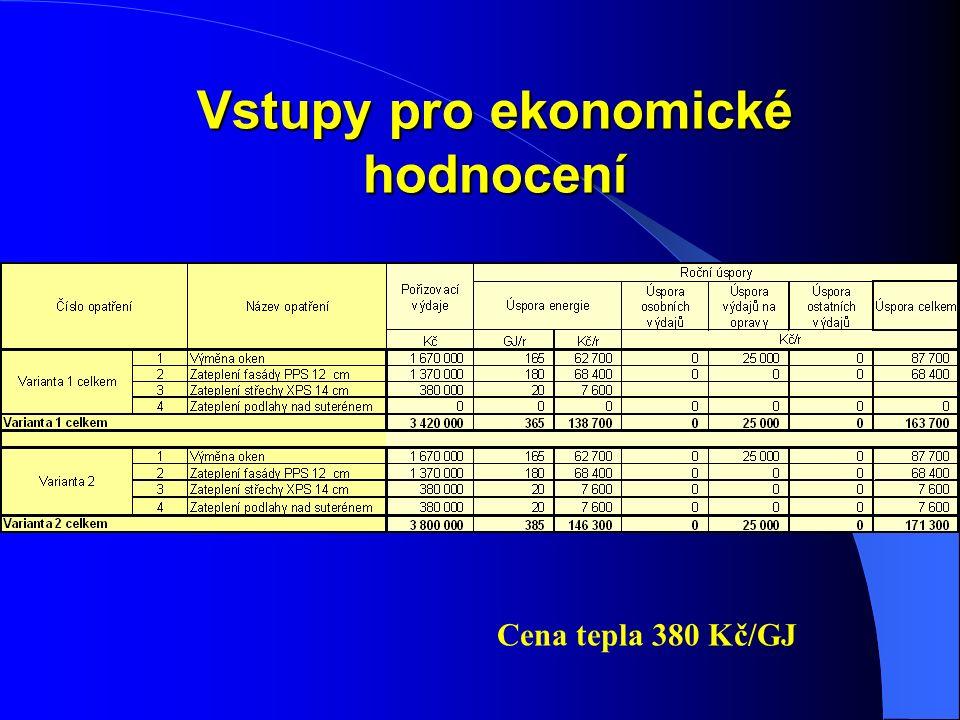 Vstupy pro ekonomické hodnocení Cena tepla 380 Kč/GJ