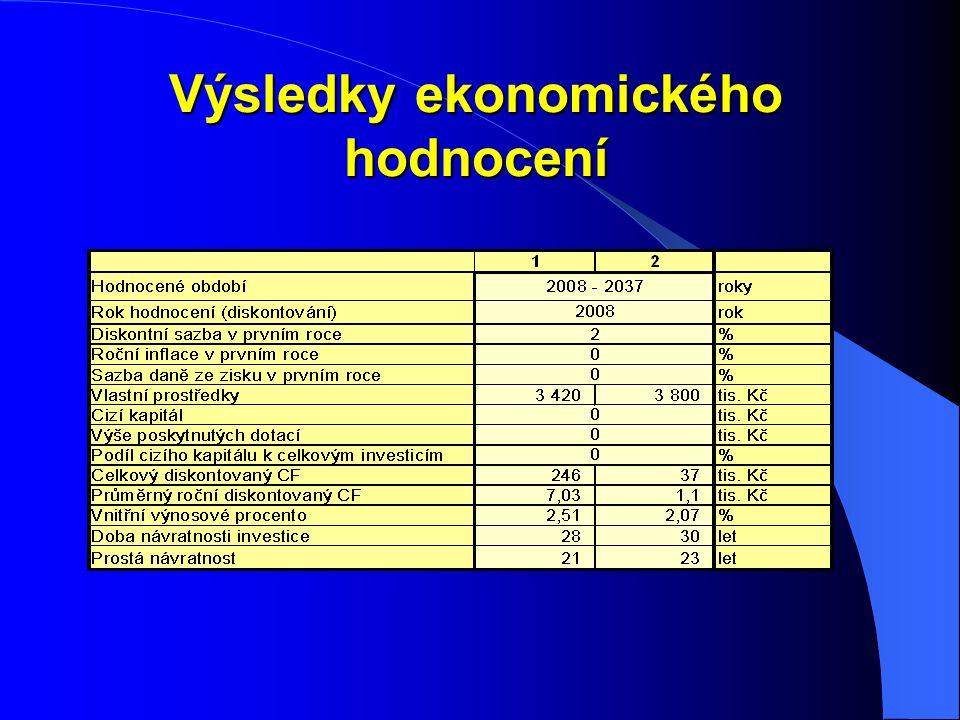 Výsledky ekonomického hodnocení