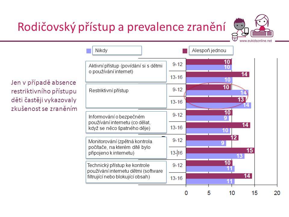Rodičovský přístup a prevalence zranění Aktivní přístup (povídání si s dětmi o používání internet) Restriktivní přístup Informování o bezpečném použív