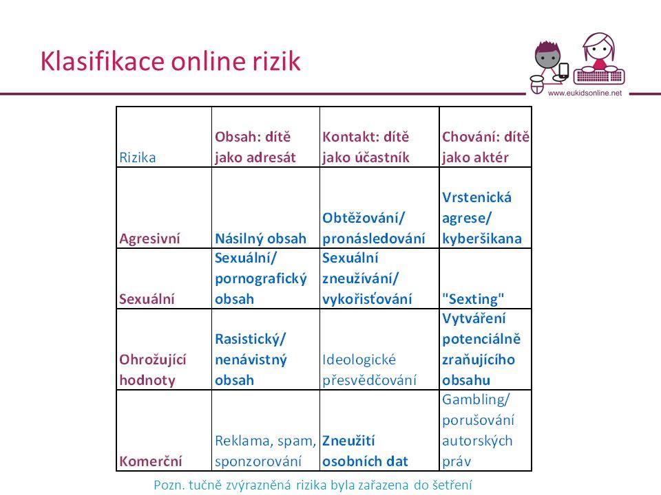 Klasifikace online rizik Pozn. tučně zvýrazněná rizika byla zařazena do šetření