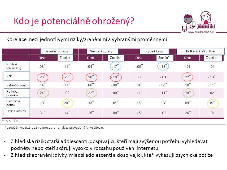 Kdo je potenciálně ohrožený? Korelace mezi jednotlivými riziky/zraněními a vybranými proměnnými Sebe-účinnost Věk Pohlaví (dívka = 0) Psychické potíže